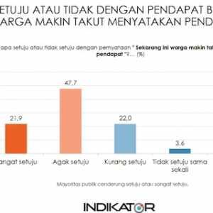 Survei Indikator: Mayoritas Rakyat Semakin Takut Menyatakan Pendapat