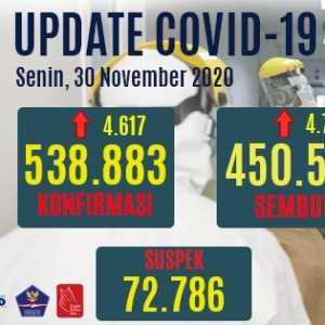 Kasus Positif Bertambah 4.617 Orang, Yang Aktif Naik Jadi 71.420 Orang