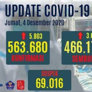Kasus Positif Covid-19 Bertambah 5.803 Orang, Kasus Sembuh 3.625 Orang