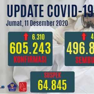 Kasus Positif Covid-19 Bertambah 6.310 Orang, Yang Aktif 89.846 Orang