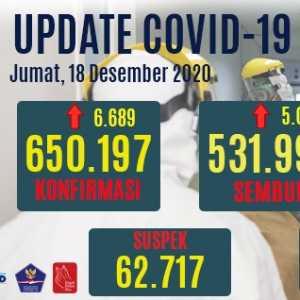 Kasus Positif Bertambah 6.689 Orang, Yang Sembuh 5.016 Orang