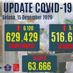 Kasus Positif Bertambah 6.120 Orang, Yang Sembuh 5.699 Orang