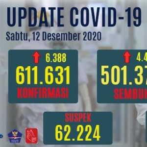 Kasus Aktif 91.602 Orang, Kasus Sembuh Sudah 82 Persen Dari Total Kasus Positif