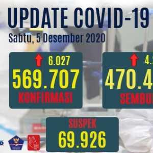 Kasus Positif Covid-19 Naik Menjadi 569.707 Orang, Yang Aktif 81.669 Orang