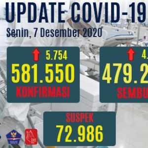 Kasus Positif Bertambah 5.754 Orang, Yang Sembuh 4.431