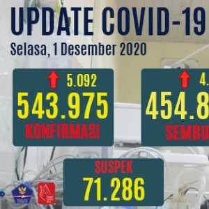 Kasus Sembuh Bertambah 4.361 Orang, Yang Positif Aktif Ada 72.015 Persen