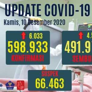 Kasus Positif Masih Bertambah 6.033 Orang, Yang Suspek Turun Jadi 66.463 Orang