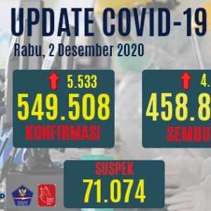 Kasus Positif Menjadi 549.508 Orang, Tapi Total Kesembuhan Sudah 83,5 Persen