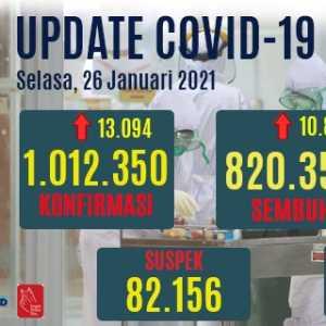 Tambahan Kasus Positif 13.094, Totalnya Tembus Satu Juta