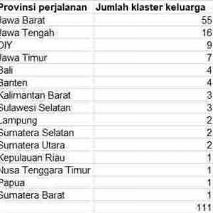 Di Jakarta, Pasca Libur Nataru Muncul 111 Klaster Keluarga Baru