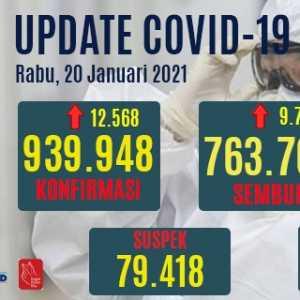 Tambahan Kasus Positif Covid-19 12.568 Orang, Yang Meninggal 267 Orang