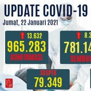 Bertambah 13.632 Orang, Kasus Positif Aktif Naik Menjadi 156.683 Orang