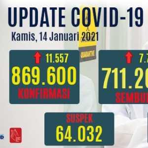 Masih Menanjak Naik, Tambahan Kasus Positif Corona Capai Rekor 11.557 Orang