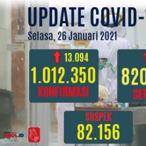 Sudah Tembus Sejuta, Dimana Letak Keberhasilan Penanganan Pandemi Covid-19?