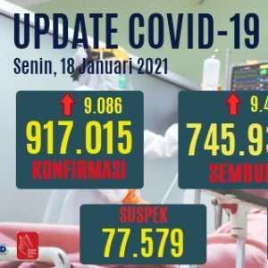 Tambahan Kasus Positif Covid-19 Hari Ini Lebih Rendah Dari Kasus Sembuh, Ini Datanya