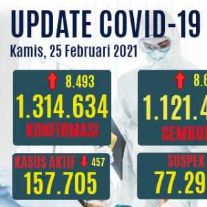 Jumlah Kasus Aktif Turun 457 Orang, Pasien Sembuh Bertambah 8.686 Orang
