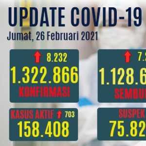 Pasien Positif Baru Bertambah 8.232, Kasus Aktif Naik 703