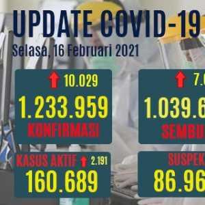 Tambahan Kasus Positif Covid-19 Tembus Lagi Ke Angka 10 Ribu, Yang Aktif Naik 2.191