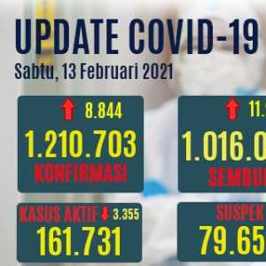 Kasus Meninggal Covid-19 Bertambah 280 Orang, Yang Aktif Turun Hingga 3.355