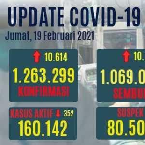 Angka Pasien Sembuh Naik Hingga 10.783 Orang, Kasus Aktif Turun Lagi
