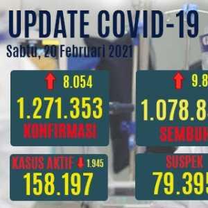 Angka Pasien Sembuh Hari Ini Di Atas Kasus Positif Baru, Yang Aktif Turun 1.945 Orang