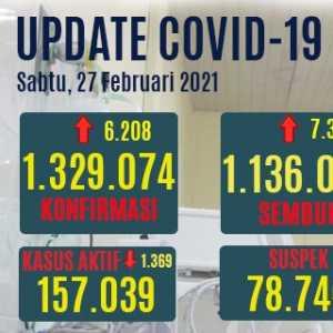 Tambahan Pasien Positif Baru Turun Menjadi 6.208, Kasus Sembuh Menanjak