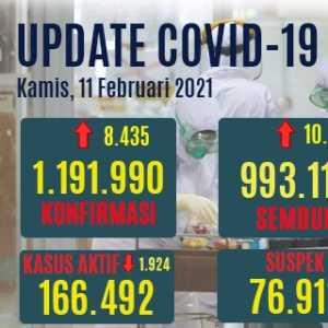 Kasus Aktif Covid-19 Turun 1.924, Yang Meninggal Bertambah 214 Orang