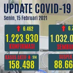 Tambahan Kasus Sembuh Covid-19 Hari Ini Selisih Tipis Dengan Kasus Positif Baru, Yang Aktif Turun 514
