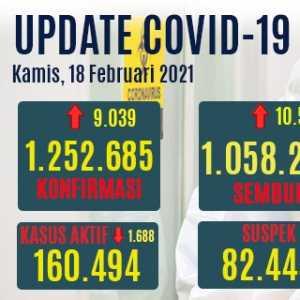 Tambahan Kasus Sembuh Covid-19 Melampaui Kasus Positif, Yang Aktif Turun 1.688