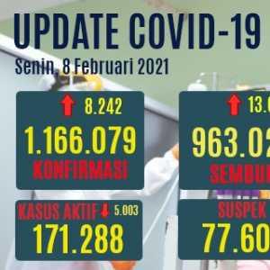 Kasus Sembuh Cetak Rekor 13.038, Positif Baru Bertambah 8.242