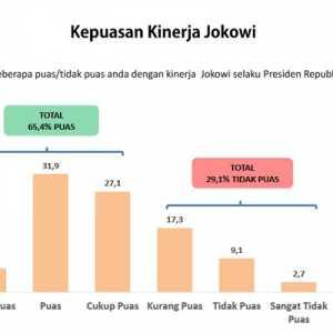 Tingkat Kepuasan Publik: Joko Widodo 65,4 Persen, Maruf Amin 50,8 Persen