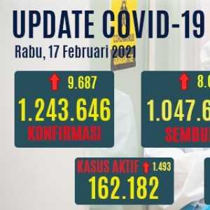 Tambahan Kasus Positif Covid-19 Hari Ini Tembus 9.687 Orang, Yang Aktif Naik 1.493 Kasus