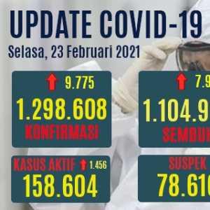 Kasus Aktif Naik 1.456 Orang, Yang Meninggal Tembus 322 Orang