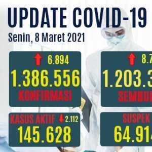 Kasus Aktif Turun 2.112, Pasien Sembuh Naik Hingga 8.725 Orang