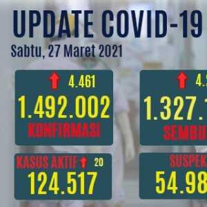 Tambahan Kasus Positif Covid-19 Lebih Tinggi Dari Kasus Sembuh, Yang Aktif Naik 20 Orang