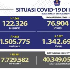 Bertambah 4.582 Kasus, Di Indonesia Sudah 1.505.775 Orang Terpapar Covid-19