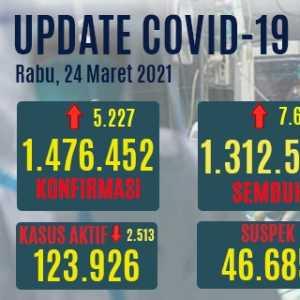 Update Covid-19: Kasus Aktif Turun 2.513, Pasien Sembuh Bertambah 7.622 Orang