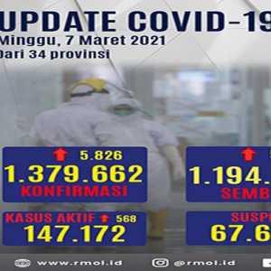 Kasus Positif Covid-19 Bertambah, Presentase Kesembuhan Di Angka 86,65 Persen
