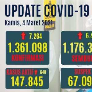 Tambahan Pasien Covid-19 Di Atas Jumlah Pasien Sembuh Hari Ini, Kasus Aktif Naik