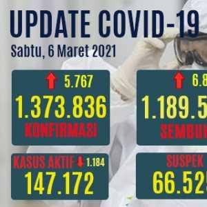 Kasus Aktif Covid-19 Turun 1.184, Pasien Sembuh Bertambah 6.823 Orang