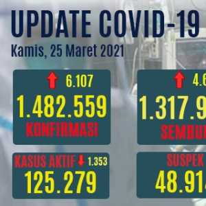 Kenaikan Kasus Positif  Covid-19 Hari Ini Jauh Lebih Tinggi Dari Kasus Sembuh, Yang Aktif Naik Hingga 1.353 Orang