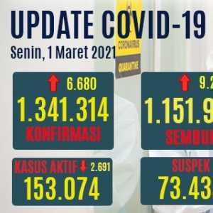 Kasus Aktif Covid-19 Turun Hingga 2.691, Pasien Sembuh Bertambah 9.212
