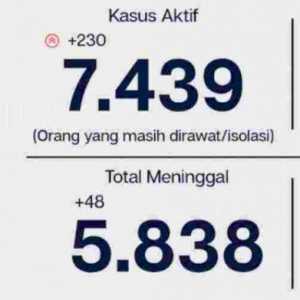 Di Jakarta, Ada 7.439 Orang Sedang Berjuang Sembuh Dari Covid-19