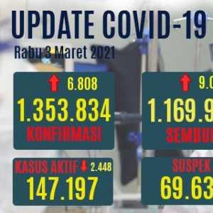 Tambahan Pasien Terus Melandai, Hari Ini Kasus Aktif Covid-19 Turun Hingga 2.448