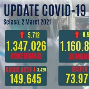 Tambahan Pasien Positif Baru Lebih Rendah Dari Angka Kesembuhan, Kasus Aktif Covid-19 Turun Hingga 3.429