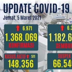 Kasus Aktif Naik Lagi Hari Ini, Tambahan Pasien Baru Covid-19 6.971 Dan Pasien Sembuh 6.331