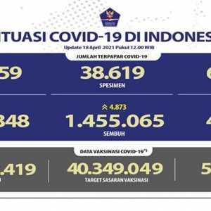 Kasus Aktif Turun 384 Orang, Meninggal Naik 96 Kasus