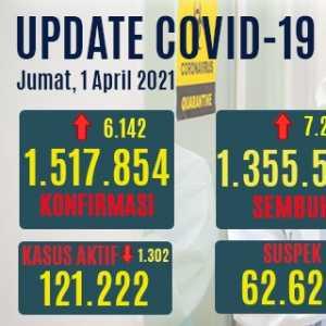 Kasus Aktif Covid-19 Turun Hingga 1.302 Orang, Angka Positif Baru Di Bawah Tambahan Kasus Sembuh