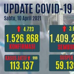 Tambahan Kasus Sembuh Turun Dari Kemarin, Yang Aktif Bertambah 999 Orang