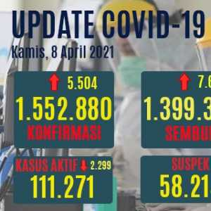 Kasus Aktif Turun Hingga 2.299 Orang, Yang Sembuh Tembus 90 Persen